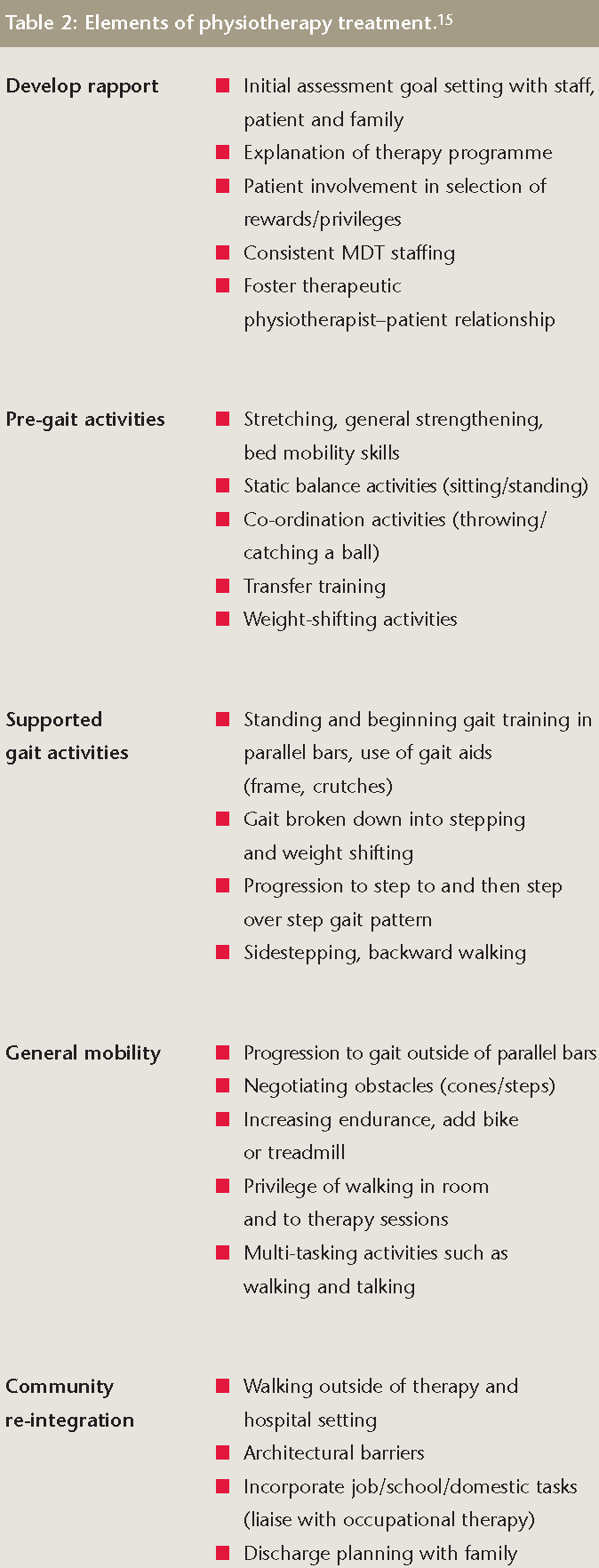 A practical approach to the physiotherapy assessment and treatment